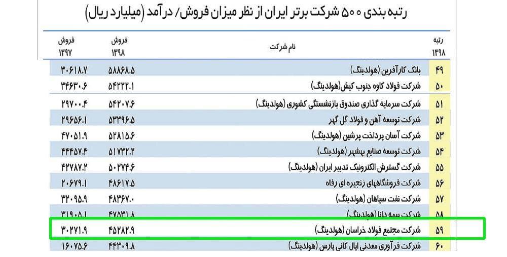 برترین رتبه «فولاد خراسان» در جمع ١٠٠شرکت برتر ایران